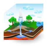 Comment les geysers fonctionnent. Diagramme de vecteur Images libres de droits