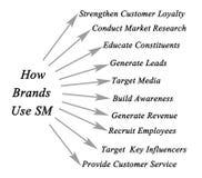 Comment les marques emploient le SM illustration de vecteur