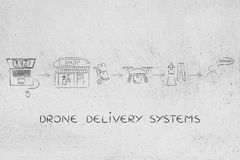 Commercial drone delivery of online order parcel, small shop ver. Drone delivering a parcel from an online order to the customer: small shops using advanced Royalty Free Stock Photo