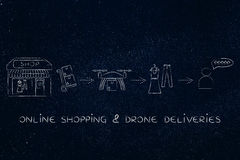 Commercial drone delivery of parcel, shop to customer. Drone delivering a parcel from a small shop to a happy customer Royalty Free Stock Image