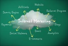 Commercialisation en ligne Images stock