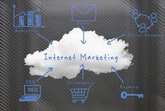 Commercialisation en ligne Photos libres de droits