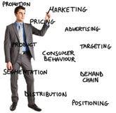 Commercializzazione Immagini Stock