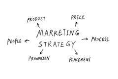 Commercializzazione immagini stock libere da diritti