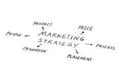 Commercializzazione fotografia stock