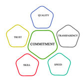 Commitment  and management Stock Image