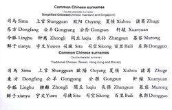 Common chinese surnames Stock Images