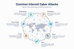 Common internet cyber attacks template Stock Photos