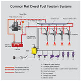 Common rail diesel systems. Common rail direct fuel injection is a direct fuel injection system for petrol and diesel engines. On diesel engines, it features a royalty free illustration