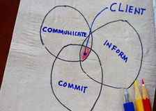 Communicate,commit,inform and me. Sketch in napkin Stock Photo