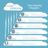 Communication through cloud computing info graphics Royalty Free Stock Photos
