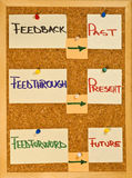 Communication concepts. Post it notes on a wooden board representing feedback, feed-through and feed-forward concepts Stock Photo