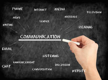 Communication - hand writing text on chalkboard Royalty Free Stock Photography