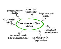 Communication Skills Royalty Free Stock Images