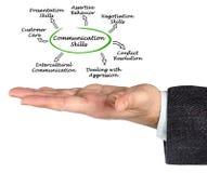 Communication Skills. Presenting  diagram of Communication Skills Royalty Free Stock Images