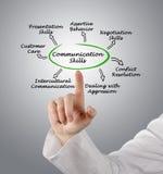 Communication Skills. Presenting diagram of Communication Skills Stock Photography