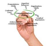 Communication Skills. Presenting diagram of Communication Skills Stock Photos
