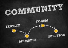 Community Stock Photography