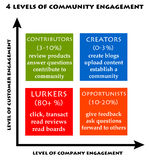 Community engagement. 4 types of people engaged in a community Stock Photo