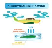 Como a asa voa? Aerodinâmica da asa - o diagrama de fluxo do ar com as setas do fluxo do vento e a asa dão forma que cria a difer ilustração do vetor