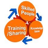 Compétence et développement de gens