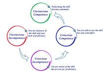 Compétence et incompétence illustration de vecteur