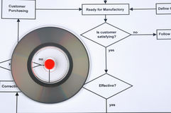 Compact disk with red dot and flow chart. Compact disk and flow chart, means working process, data, information, analysis or plan to do, the red dot means key Stock Image