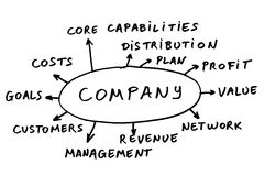 Company abstract. Some possible topics about a company Stock Images