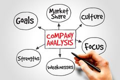 Company analysis Stock Images