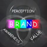 Company Brand Displays Awareness and Perception of Value. Company Brand Displaying Awareness and Perception of Value Royalty Free Stock Images
