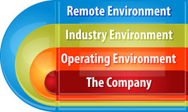 Company environment business diagram illustration Royalty Free Stock Photography