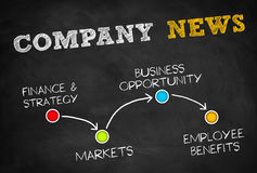 Company news Royalty Free Stock Image