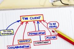 Company objectives stock image