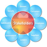 Company stakeholders business diagram illustration Stock Image