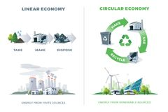 Comparing Circular and Linear Economy. Product cycle. Energy from finite and renewable sources. Solar, wind, thermal, chemical power stations. Vector Royalty Free Stock Photo