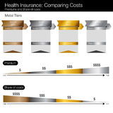 Comparing Healthcare Costs Chart Stock Images