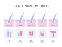 Hair removal infographic Royalty Free Stock Image