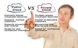 Public Cloud VS Private Cloud Stock Images