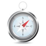 Compass with currency sign for concept Royalty Free Stock Images