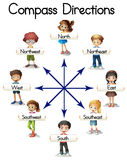 Compass directions with children and words. Illustration Royalty Free Stock Images