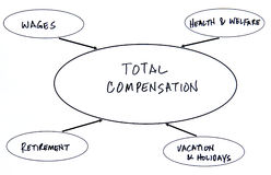 Compensation totale Photographie stock