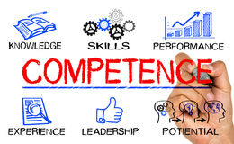 Competence concept. Drawn on white background royalty free stock images
