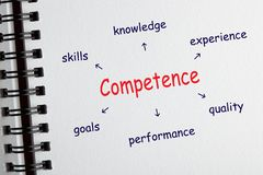Competence Diagram Concept. Competence diagram with conceptual words drawing on notepad. Business concept stock photography