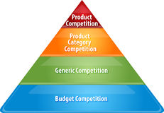 Competition levels business diagram illustration, Royalty Free Stock Image