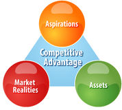 Competitive advantage business diagram illustration Stock Image