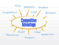 Competitive advantages model diagram Stock Image