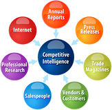 Competitive intelligence business diagram illustration. Business strategy concept infographic diagram illustration of competitive intelligence sources Royalty Free Stock Photos