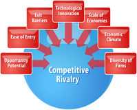 Competitive rivalry business diagram illustration Royalty Free Stock Photo