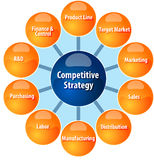 Competitive strategy wheel business diagram illustration Stock Photography