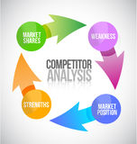 Competitors analysis cycle illustration Royalty Free Stock Image